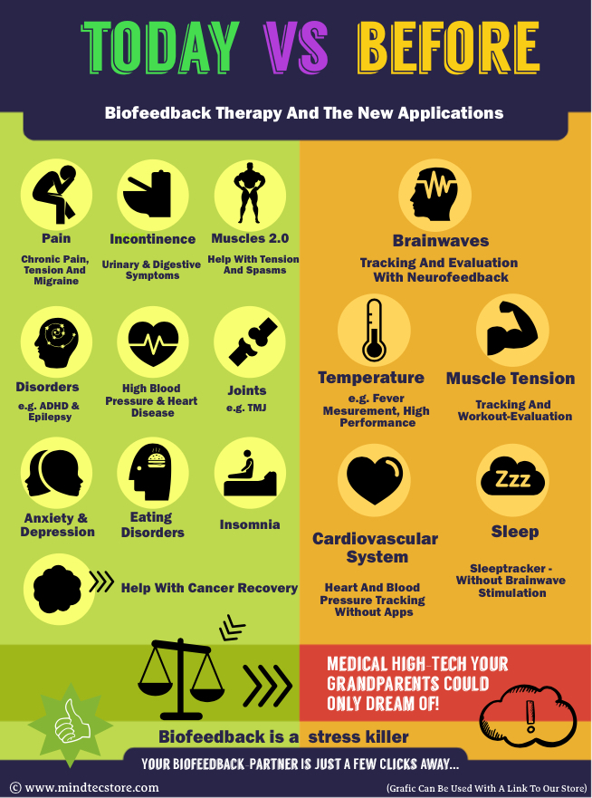 Biofeedback Therapy Infographic