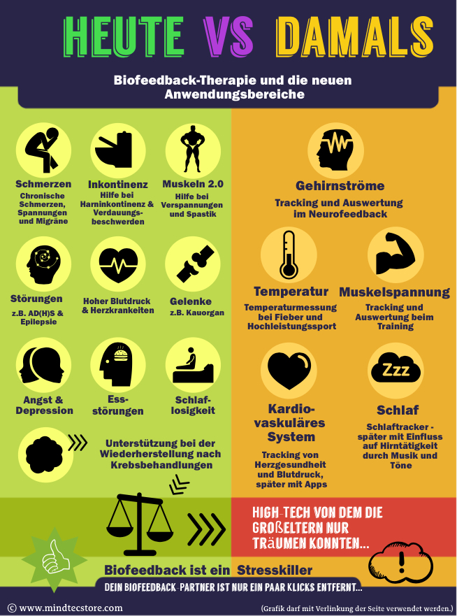 Angst besiegen durch Biofeedback Therapie Infografik