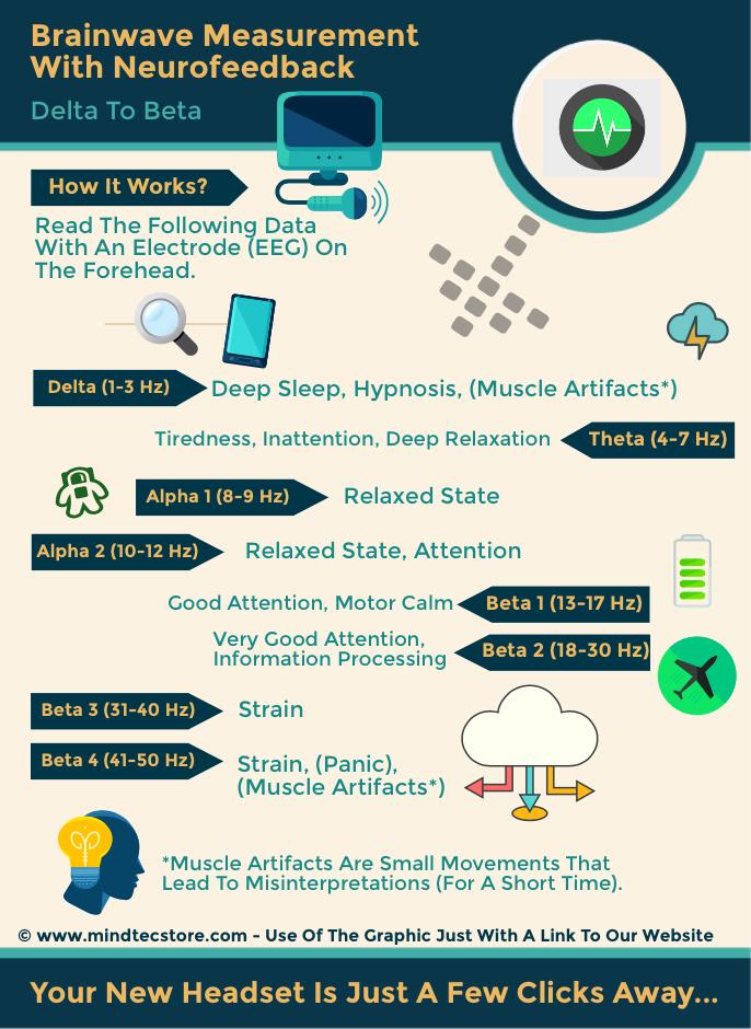 Neurofeedback Infographik Brainwaves Measurement