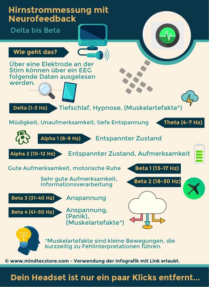 Infografik Gehirnwellen und Wirkung erklärt